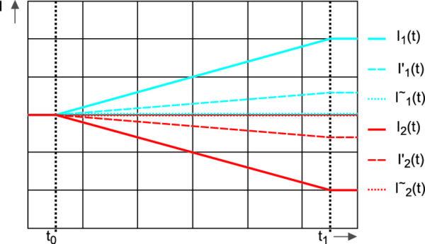 Распределение токов при разных величинах индуктивности L1 или L2