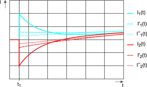 Эффект симметрирования токов в зависимости от L1 и L2 после включения IGBT