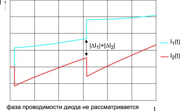 Токовое смещение в конце периода проводимости IGBT