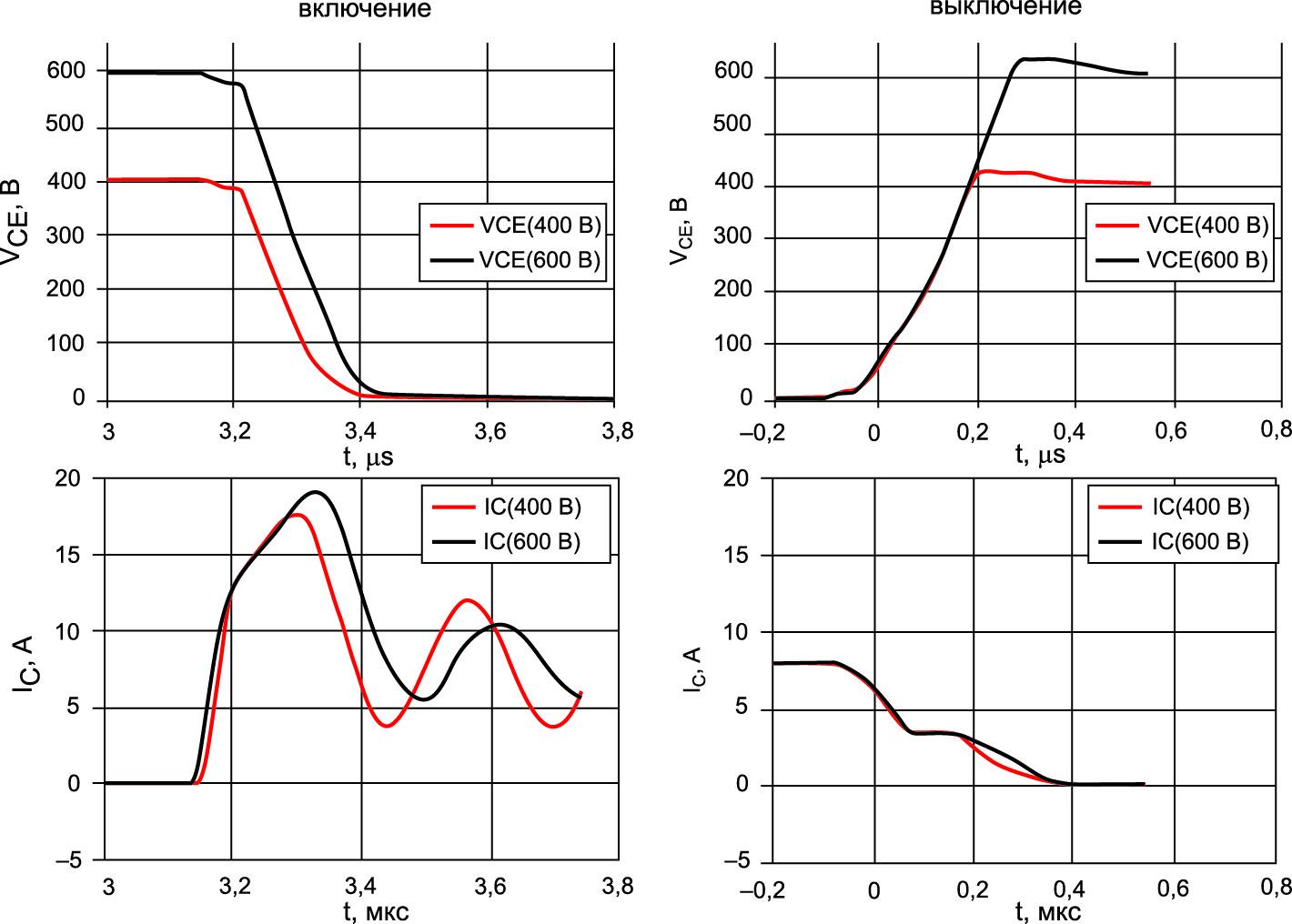 Осциллограммы токов и напряжений при различных значениях VDC