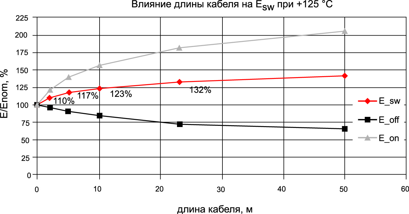 Зависимость энергии потерь Esw от длины кабеля при номинальном токе (8 А) по отношению к номинальному значению («чистая» индуктивность, длина кабеля = 0 м) при температуре +125 °C