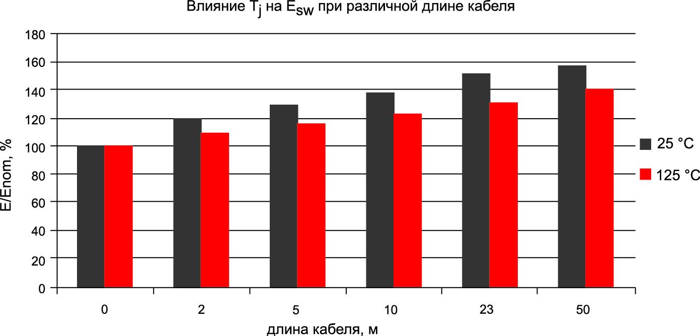 Сравнение энергии потерь E при температуре +25 и +125 °C при номинальном токе (8 А) по отношению к Enom («чистая» индуктивность, длина кабеля = 0 м)