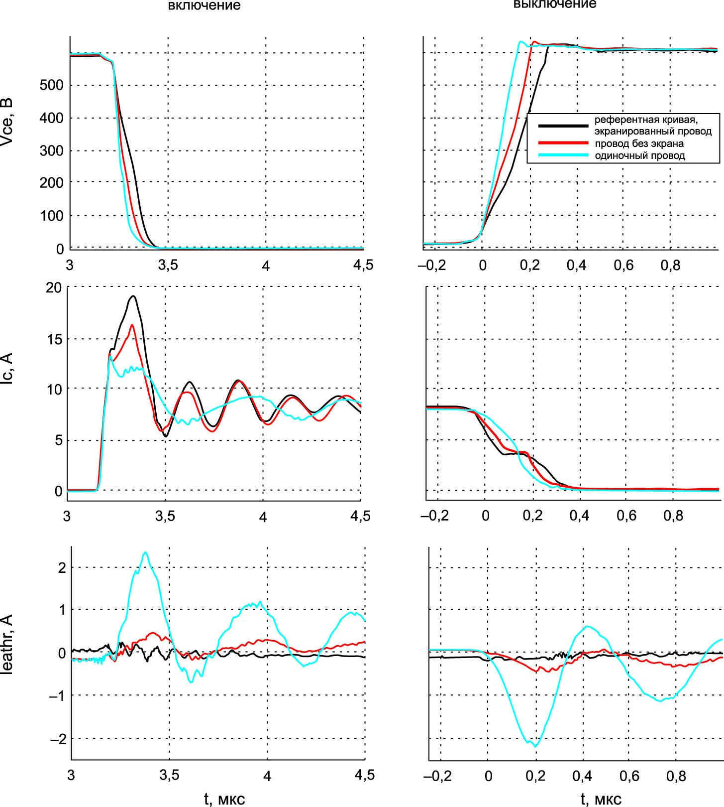 Эпюры сигналов при различном положении кабеля с экраном и без него