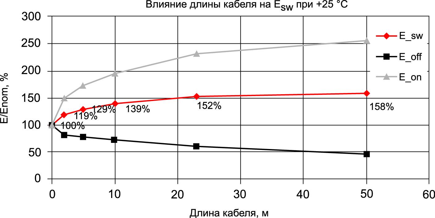 Зависимость потерь переключения Esw от длины кабеля при номинальном токе (8 А) по отношению к Enom («чистая» индуктивность, длина кабеля = 0 м) при комнатной температуре