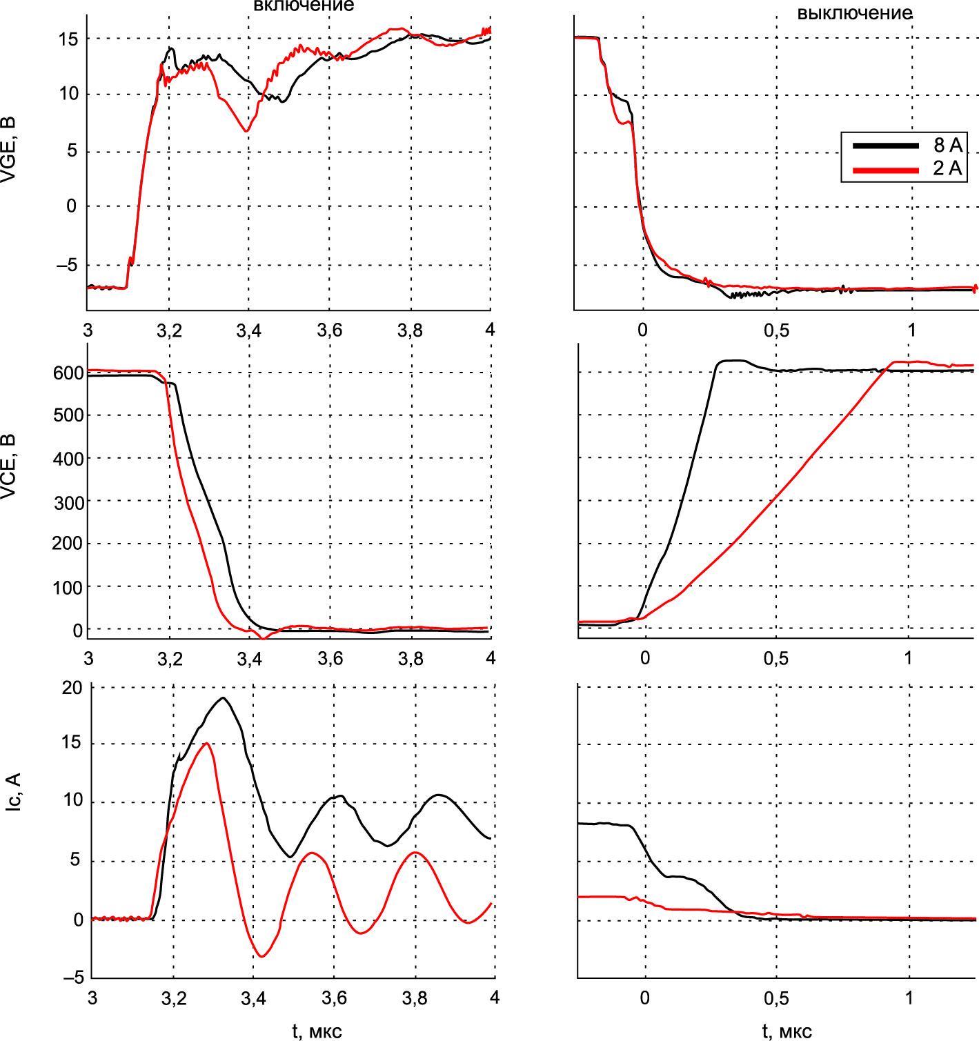 Осциллограммы тока при IC = 2 и 8 А