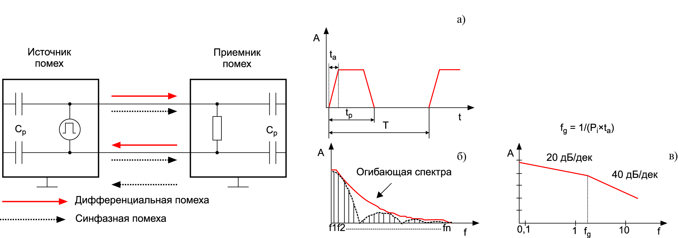 Эквивалентная схема и спектральный анализ периодического импульсного сигнала