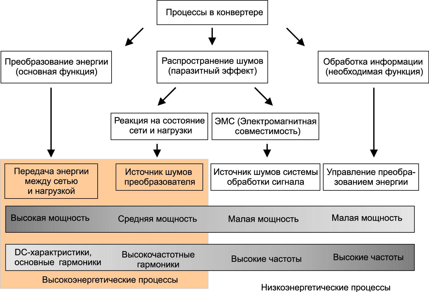 Энергетические процессы в конвертерах