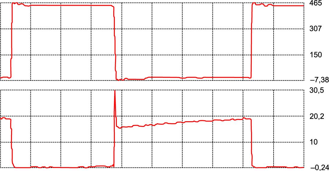 Типовые кривые переключения IGBT: напряжение (В, сверху), ток (А, снизу) [5]