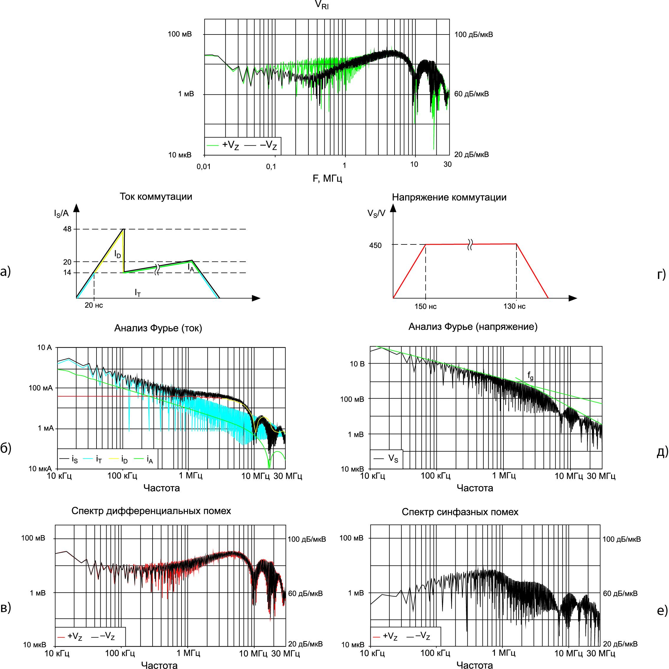 Результаты моделирования режимов работы модуля NPT IGBT (50 А, 1200 В)