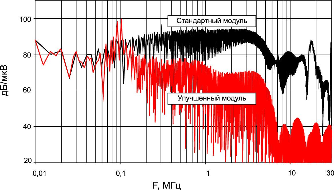 Спектр помех стандартного и оптимизированного модуля IGBT [38]. Режимы измерения: VDC = 450 B, Iload = 20 A, fsw = 5 кГц.