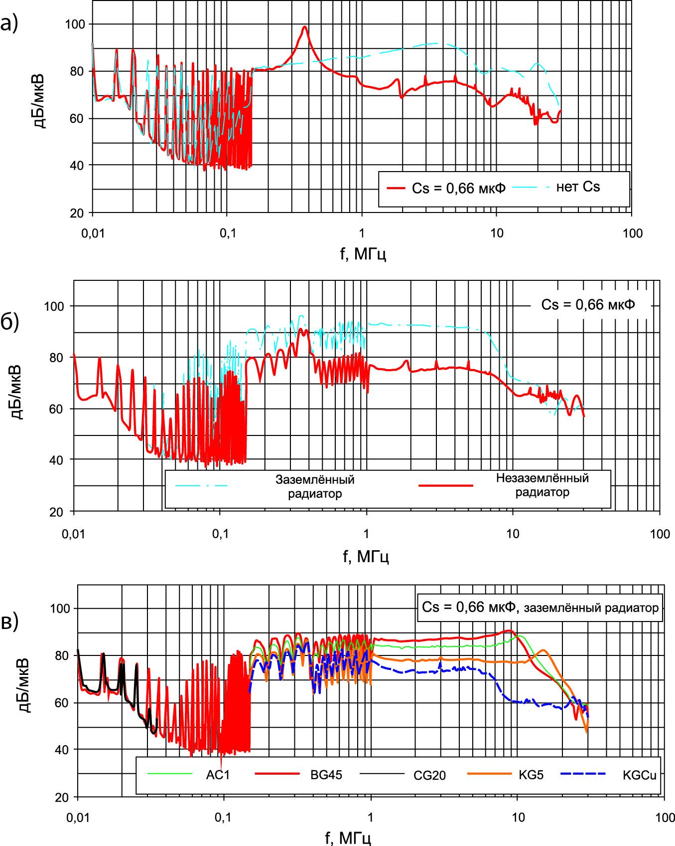 Изменение спектрального состава EMI при наличии снабберного конденсатора (a), заземлении теплоотвода (б), использовании различных изоляционных материалов (в)