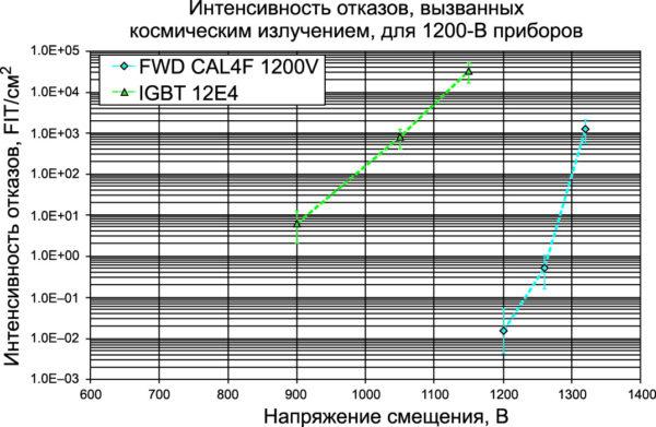 Интенсивность отказов IGBT/FWD 12-го класса