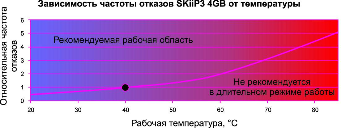 Зависимость частоты отказов SKiiP3 4GB от температуры, рассчитанная по стандарту SN29500; условная единица соответствует показателю FIT при Ta = +40 °C