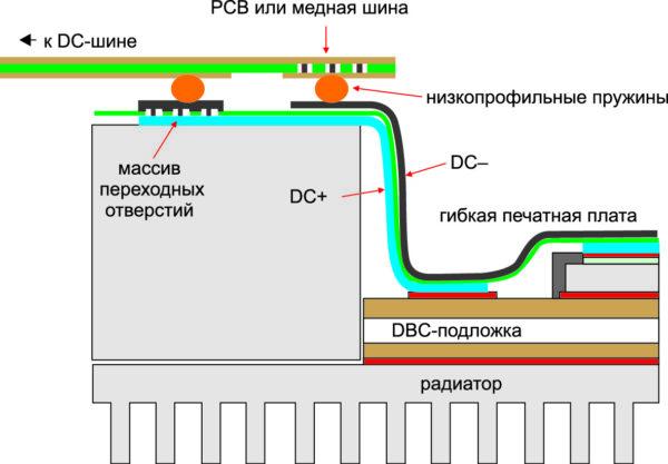 Поперечное сечение модуля с подключением к DC-шине
