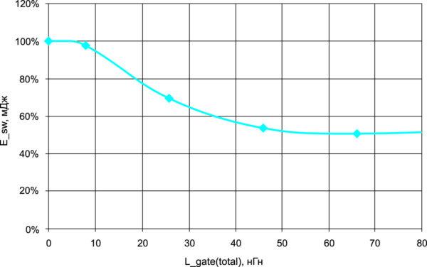 Зависимость динамических потерь MOSFET от индуктивности затвора (результаты моделирования)