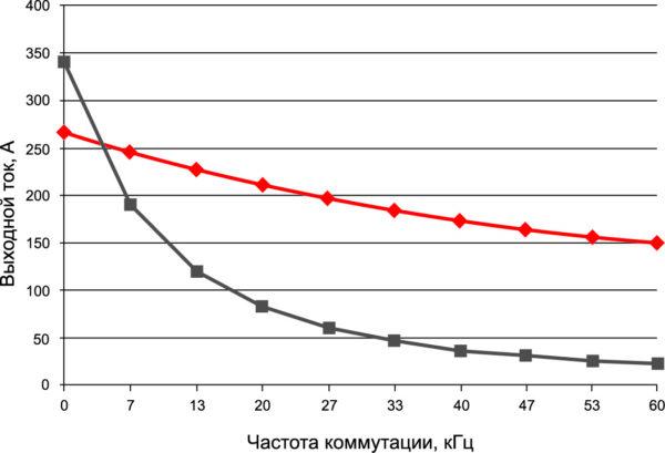 Зависимость максимального выходного тока трехфазного инвертора от частоты для нового SiC-модуля (красная кривая) и IGBT SKM400GB12T4 (серая кривая). Условия измерений: Vdc = 750 В, Vout = 400 В, cos f = 0,85, Ta = 50 °C