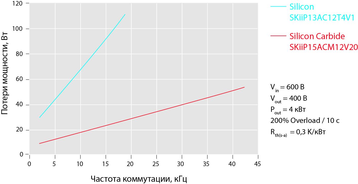 Сравнение потерь мощности для модулей Si и SiC MiniSKiiP типоразмера 1 в типовом приводном применении