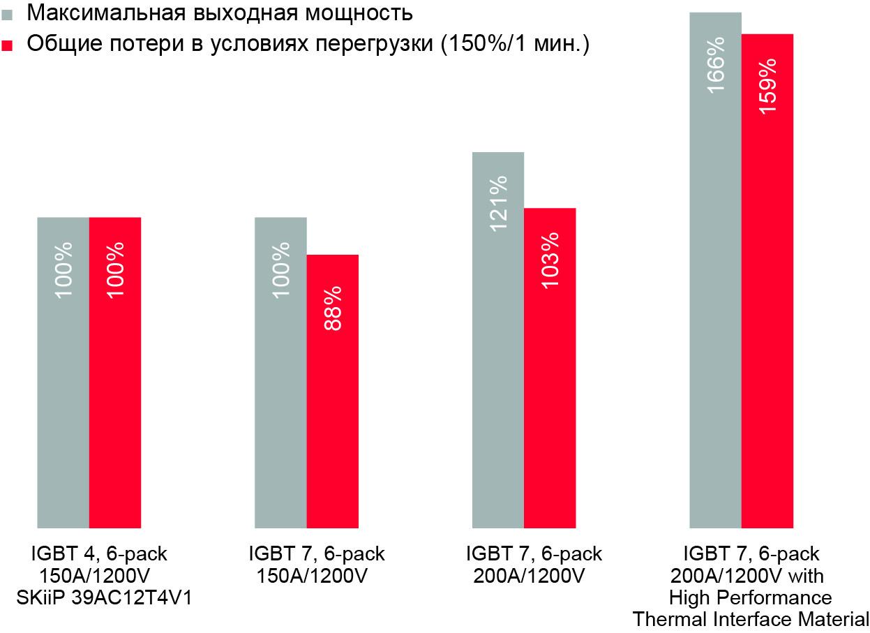 Сравнение максимальной выходной мощности и потерь моторного привода в условиях перегрузки (fsw = 4 кГц, fout = 50 Гц, Tsink = +80 °C, Tj,max = +150 °C)
