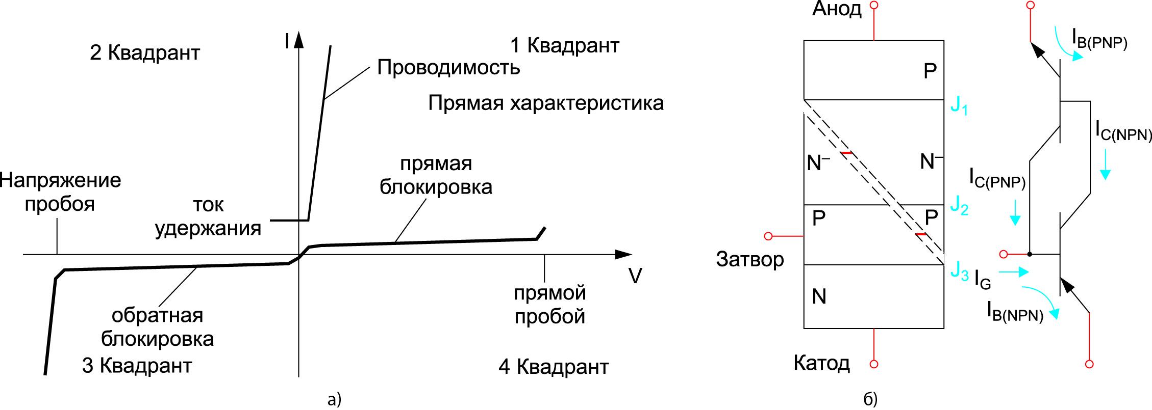 Вольт-амперные характеристики и рабочие зоны симметричного тиристора