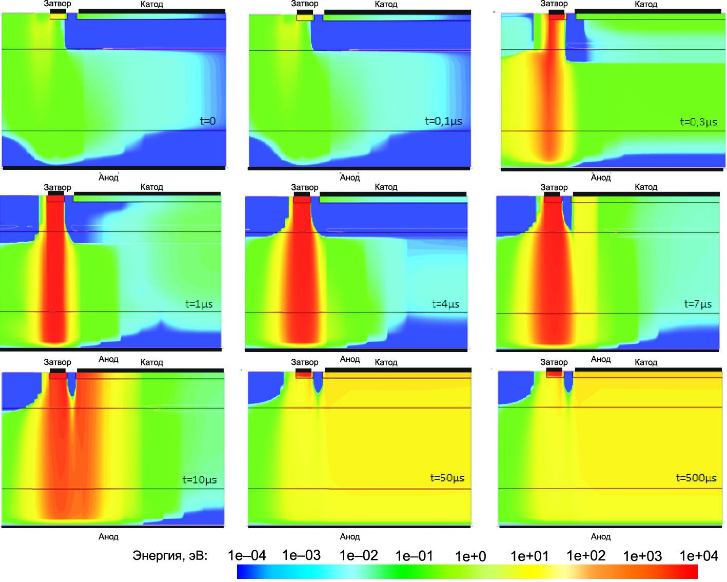 Моделирование распределения энергии потерь в кристалле при запуске тиристора с IT = 500 A