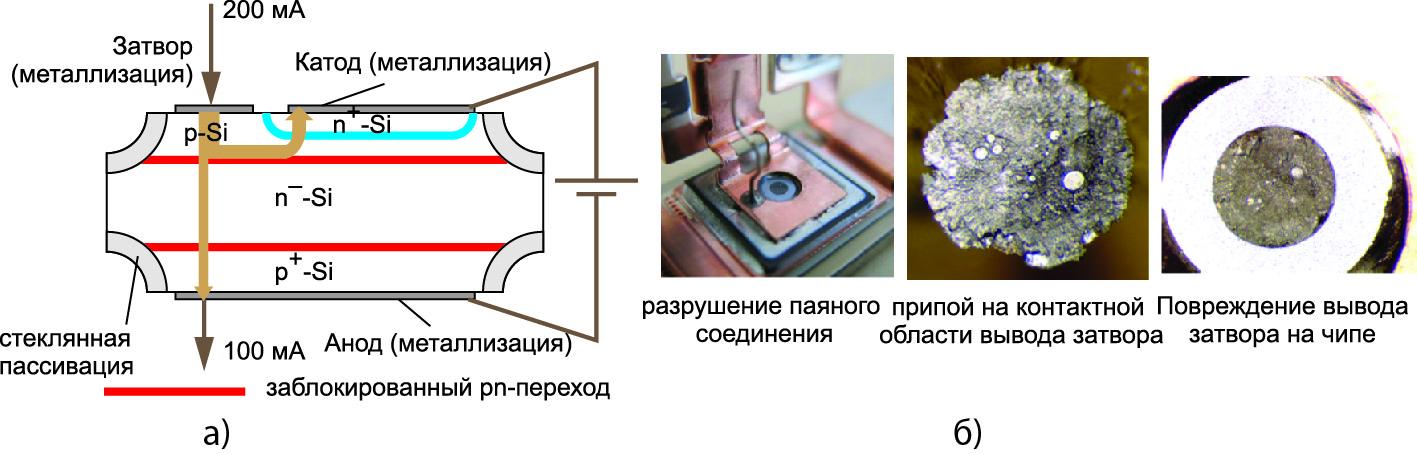 Сечение кристалла тиристора при протекании тока от затвора к катоду и аноду