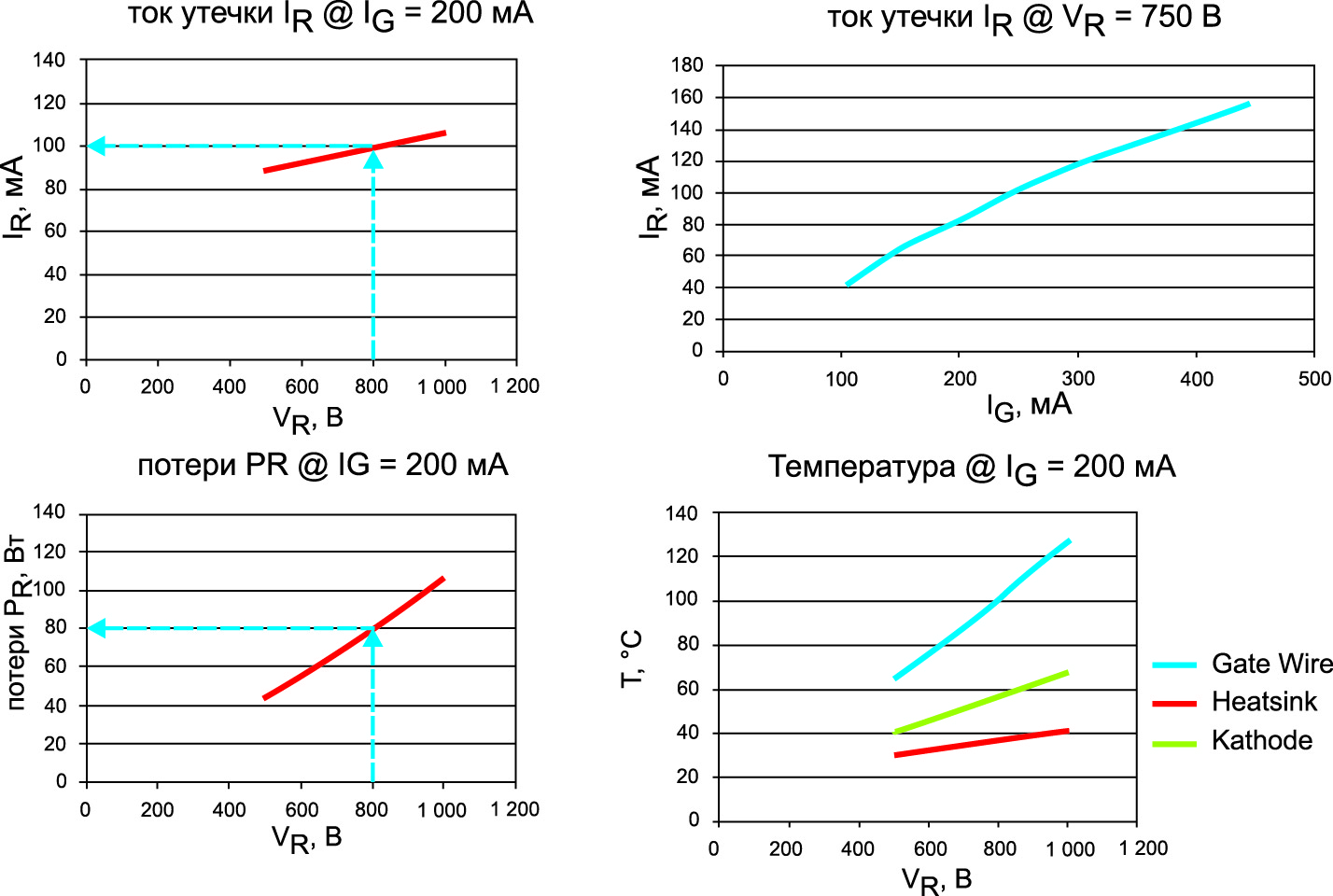 Ток утечки IR при наличии обратного напряжения VR = 800 В и тока затвора IG = 200 мА (тиристор 1600 В/50 А)