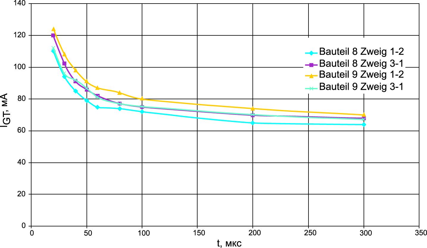 Зависимость пускового тока IGT от длительности импульса управления tp для тиристорного модуля 250A SEMIPACK
