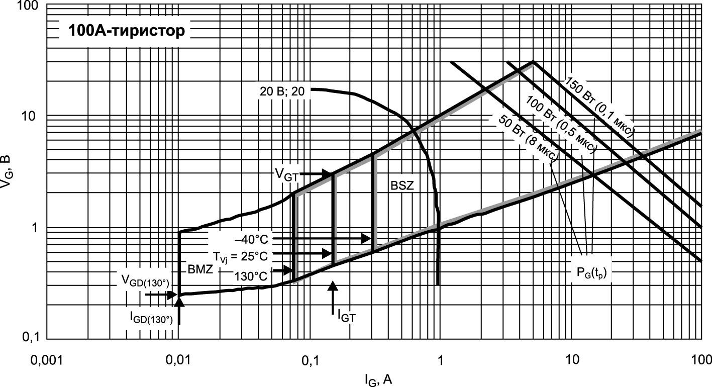 Зависимость напряжения VG от тока затвора IG (диапазон изменения) с границами возможных режимов управления (BMZ) и безопасных режимов управления (BSZ) при различных температурах кристалла Tvj; предельные значения потерь управления PG(tp) и примерные характеристики схемы управления (20 В; 20 Ом)
