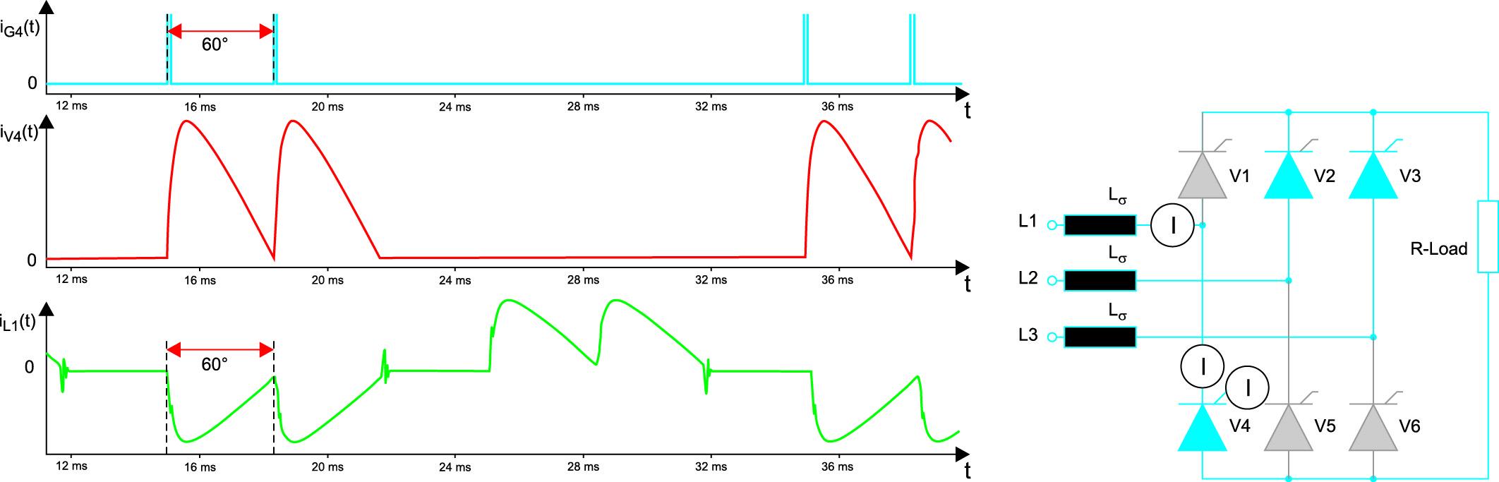 Эпюры токов в управляемом мостовом выпрямителе (схема B6) с непрерывным выходным током (пример моделирования для V4)