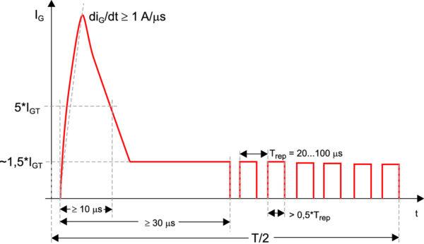 Управление с помощью последовательности токовых импульсов