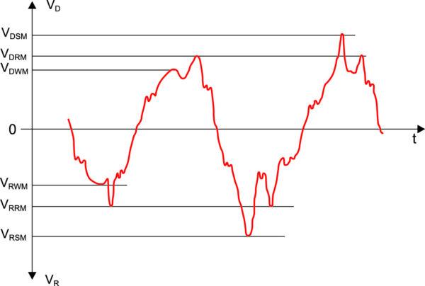 Пример искаженной формы линейного напряжения, показаны уровни обратного рабочего напряжения VRWM, повторяющегося пикового обратного напряжения VRRM и неповторяющегося пикового обратного напряжения VRSM [9]