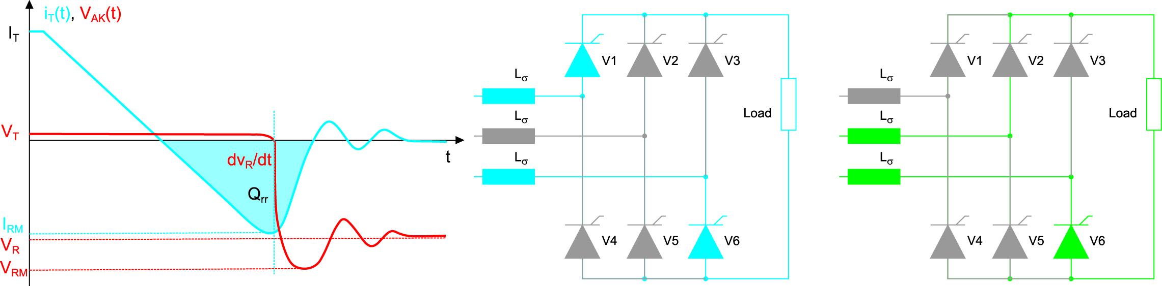 Ток и напряжение при переходе V1 из проводящего в заблокированное состояние (коммутация от V1/V6 к V2/V6)