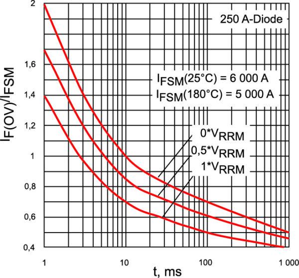Допустимые токи перегрузки IF(OV) (IT(OV) для тиристоров) в аварийном режиме по отношению к IFSM при различных значениях обратного напряжения VRRM
