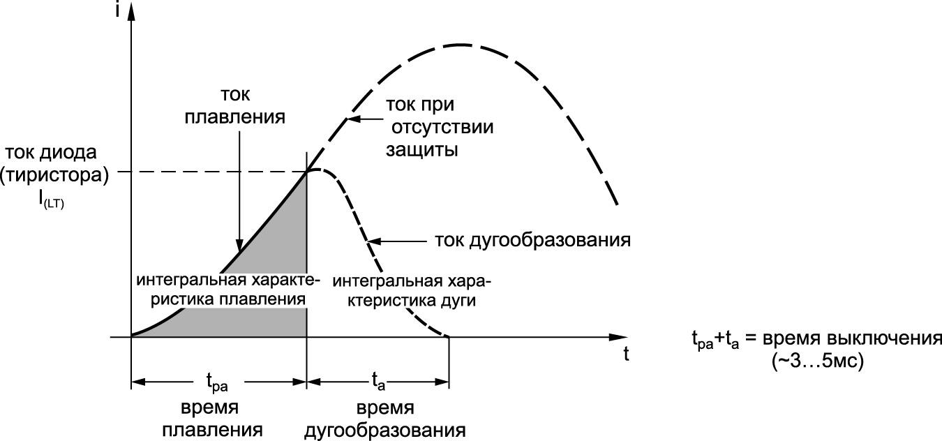 Токовый профиль при прерывании режима КЗ с помощью полупроводникового предохранителя
