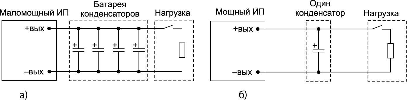 Конфигурация ИП