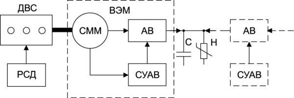 Блок-схема генераторной установки