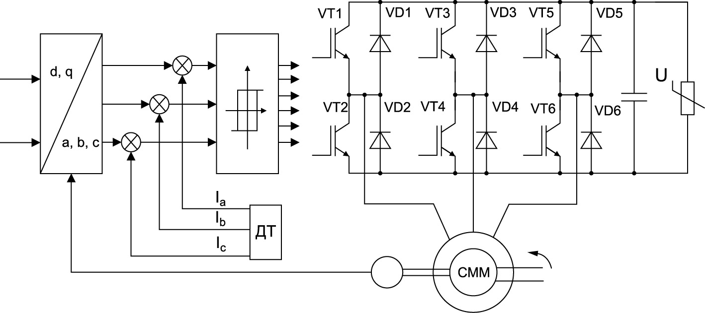 Функциональная схема генератора с ВЭМ при амплитудно-фазовом управлении от источника тока