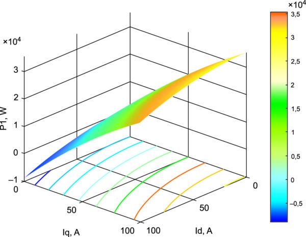 Энергетические характеристики генератора при амплитудно-фазовом управлении от источника тока