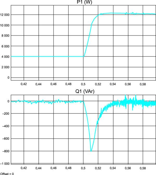 Энергетические процессы в оптимизированном генераторе с ВЭМ при набросе нагрузки