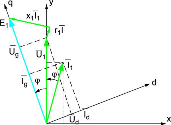 Векторная диаграмма генератора с ВЭМ при амплитудно-фазовом управлении от источника напряжения
