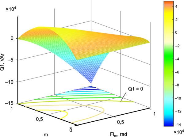 Энергетические характеристики генератора с ВЭМ при амплитудно-фазовом управлении от источника напряжения