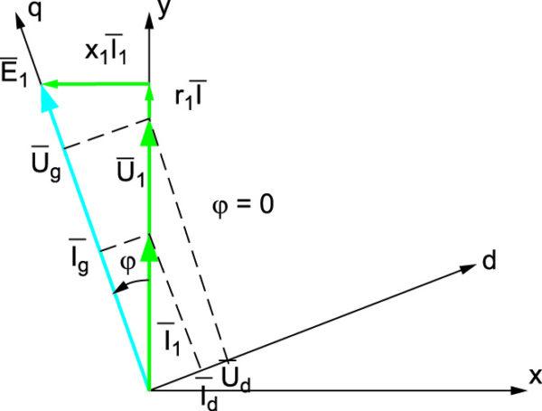 Векторные диаграммы в системе при нулевой реактивной мощности в нагрузке ВЭМ при управлении от источника напряжения