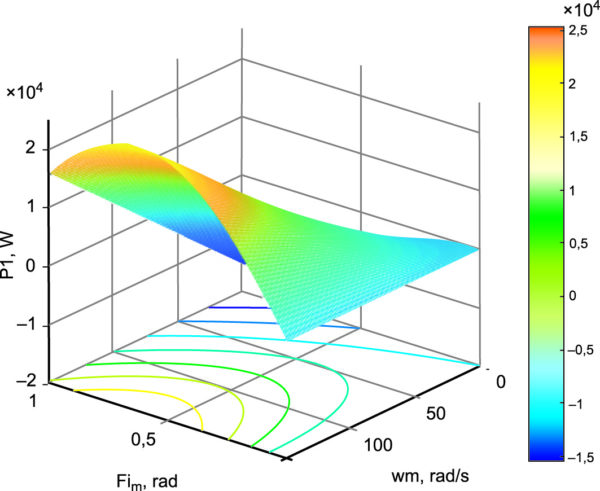 Оптимизированные энергетические характеристики генератора при амплитудно-фазовом управлении от источника напряжения