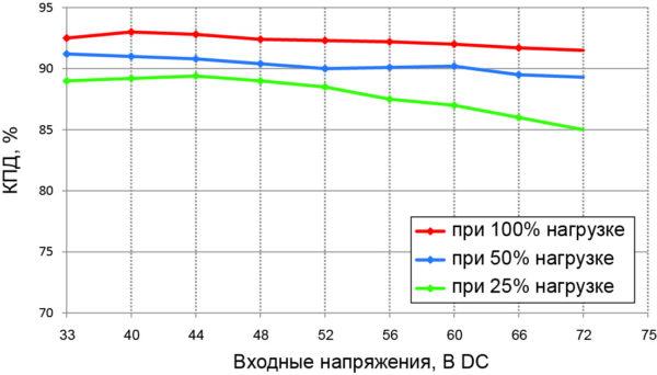 Зависимость КПД от входного напряжения для модуля QAE100-48S24