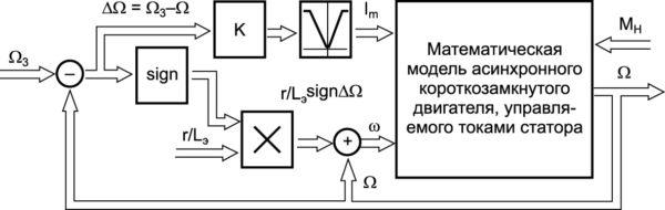 Математическая модель замкнутой нереверсивной системы регулирования частоты вращения АД, управляемого токами статора