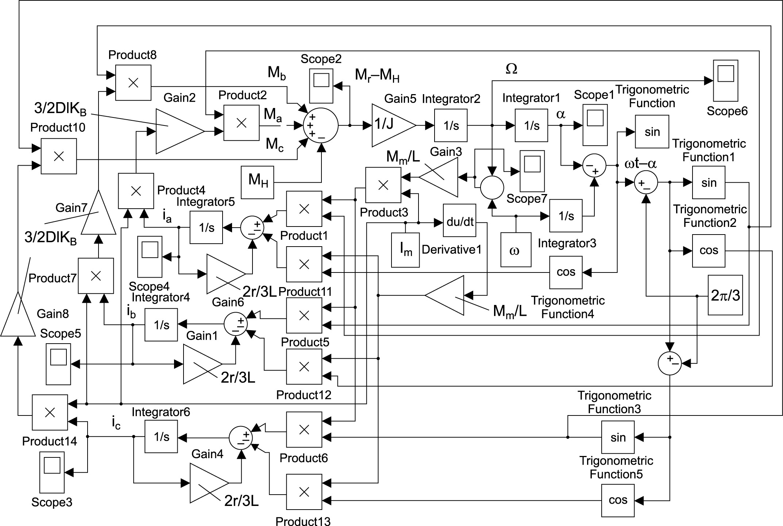 Цифровая модель АД, управляемого токами статора, при трех рамках на роторе (2N = 6)