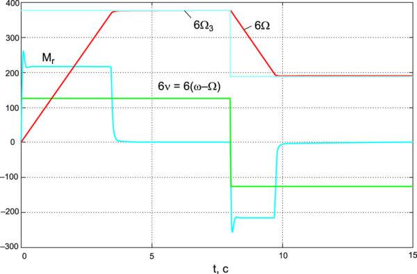 Процесс отработки ступенчато изменяющегося заданного значения частоты вращения при MН = 0