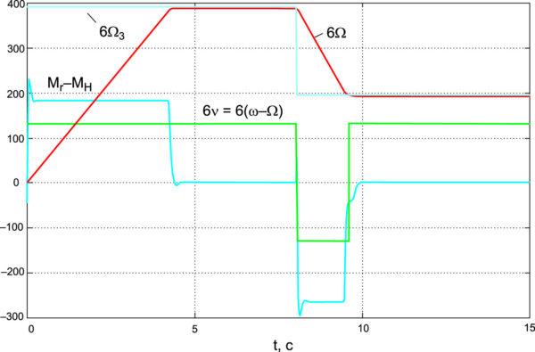 Процесс отработки ступенчато изменяющегося заданного значения частоты вращения при MH = 40 Н•м