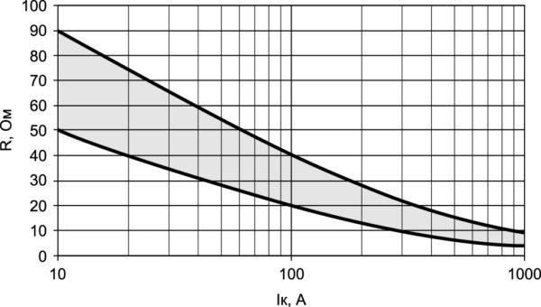 Диапазон оптимального сопротивления резистора