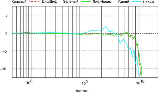 Частотный отклик дифференциального и несимметричного пробников